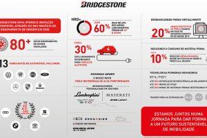 01 - Bridgestone-EMIA-cada-vez-mais-sustentável