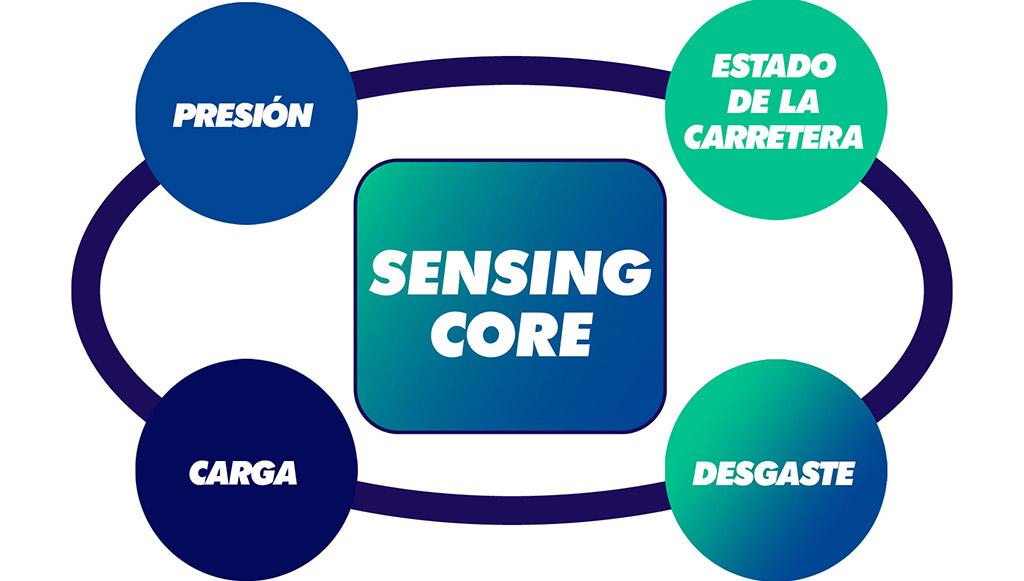 07 - Sensing-Core