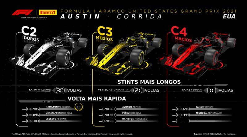 09 - Max-Verstappen-vence-nos-EUA-com-pneus-Pirelli